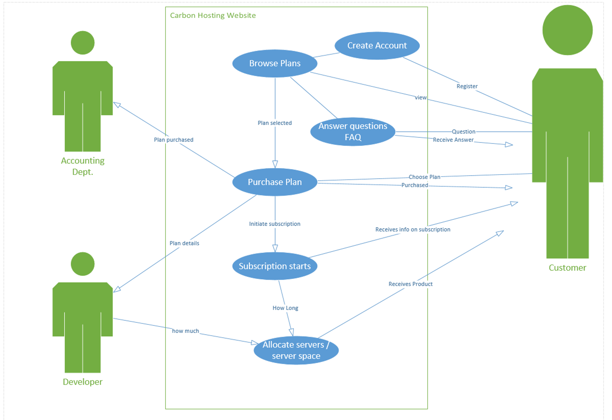 Create a uml class diagram based off of my uml use chegg create a uml class diagram based off of my uml use ccuart Gallery