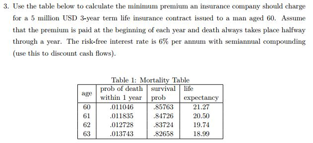 Solved Use The Table Below To Calculate The Minimum Premi