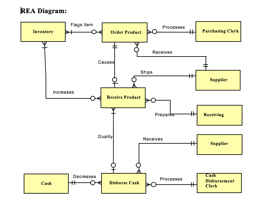 Purchases rea model diagram complete wiring diagrams solved develop a set of tables to implement the integrate rh chegg com rea diagram format in the er rea diagram retail store ccuart Choice Image
