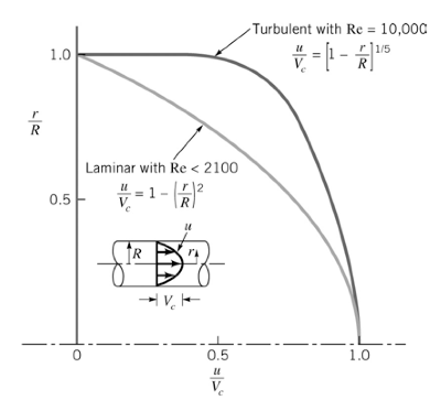 Velocity Profile For Turbulent Air Jet Engineering Essay