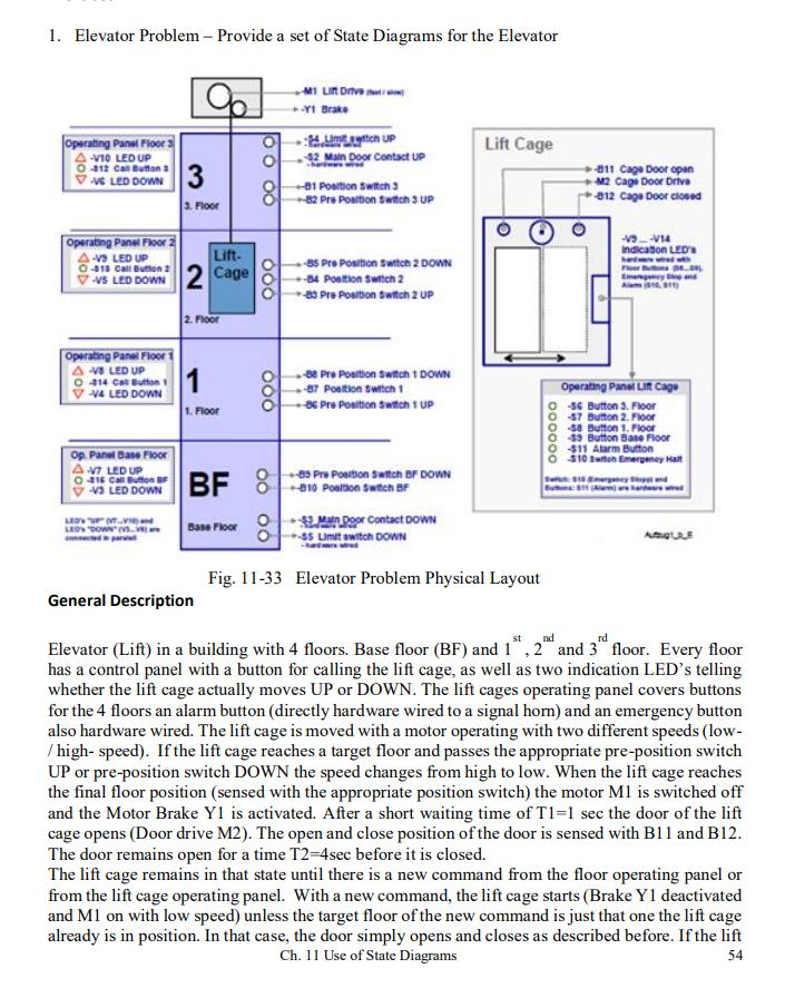 1 Elevator Problem Provide A Set Of State Diagr Chegg Com
