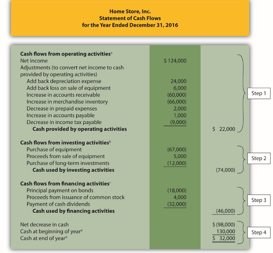 solved prepare a statement of cash flows indirect method
