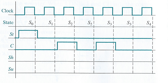 Solved complete the following timing diagram for the sm c complete the following timing diagram for the sm chart of the figure attach a word or pdf file of your completed diagram ccuart Images