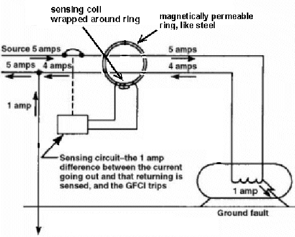 Solved B Ground Fault Interruption Receptacles Are Requ