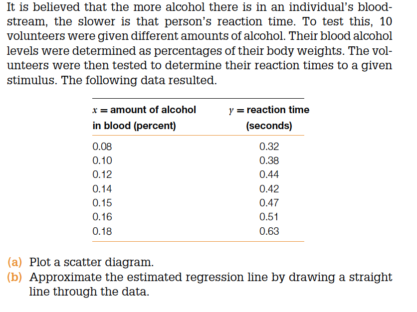 Solved It Is Believed That The More Alcohol There Is In A