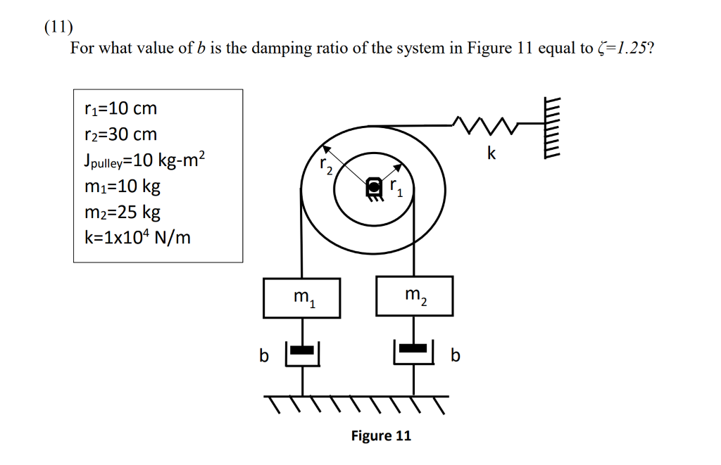 Solved For What Value Of B Is The Damping Ratio Of The Sy
