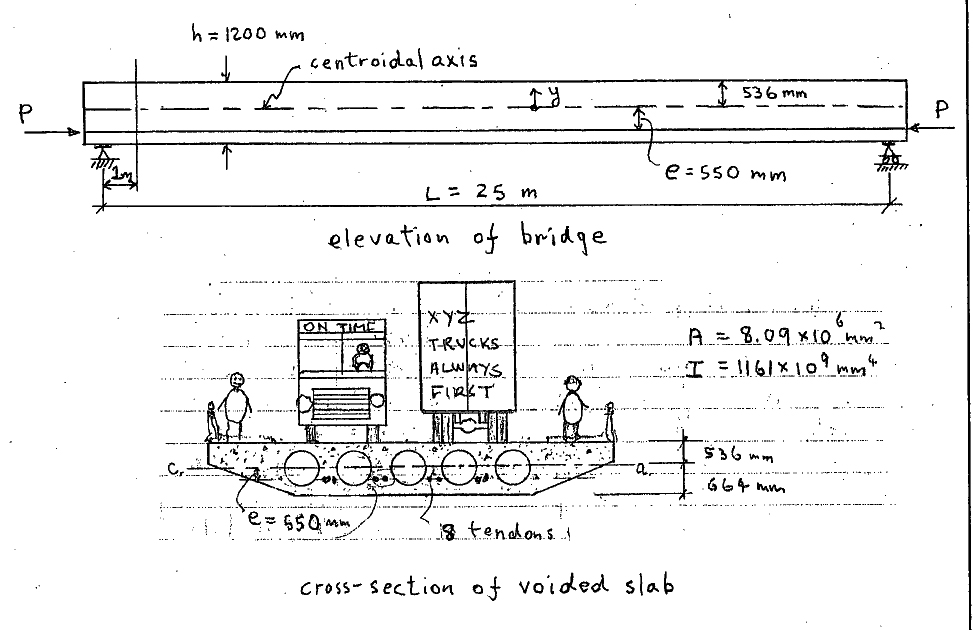 Solved: The Cross-section Of A Prestressed Concrete Voided