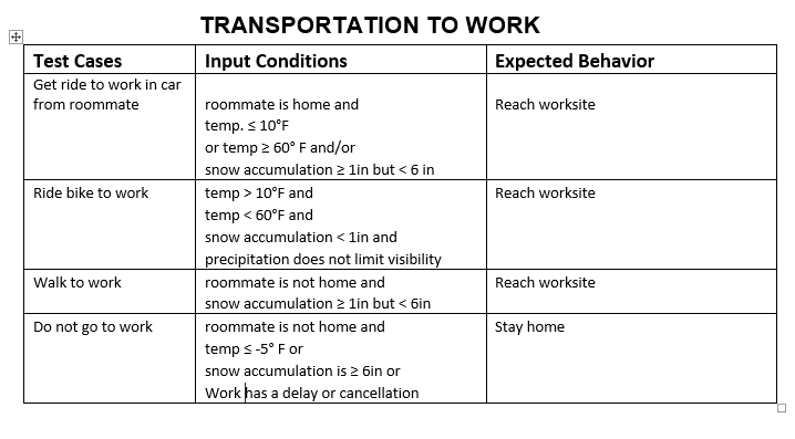 Solved Program This Transportation To Work Routine Into C