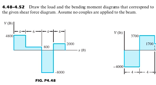 Solved Draw The Load And The Bending Moment Diagrams That