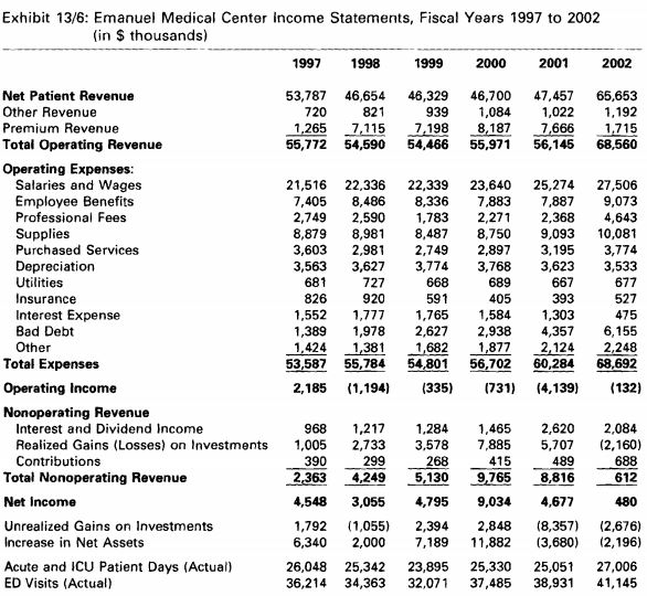 exhibit 136 emanuel medical center income statements fiscal years 1997 to 2002