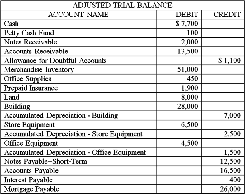 Solved: The Adjusted Trial Balance Data Given Below Is Fro ...