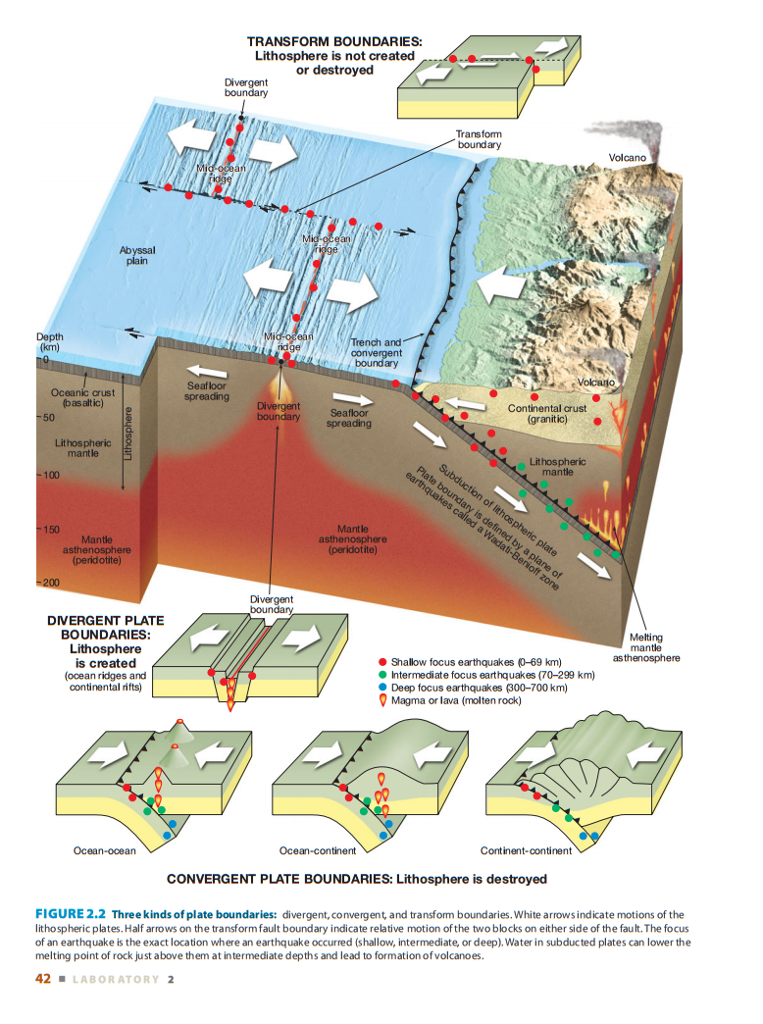 Solved Transform Boundaries Lithosphere Is Not Created O