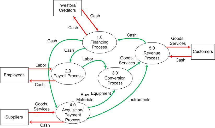 Solved draw context level dfd from the given level 0 dfd draw context level dfd from the given level 0 dfd investors creditors cash cash cash 10 financing process goods services cash 50 revenue process cash ccuart Image collections
