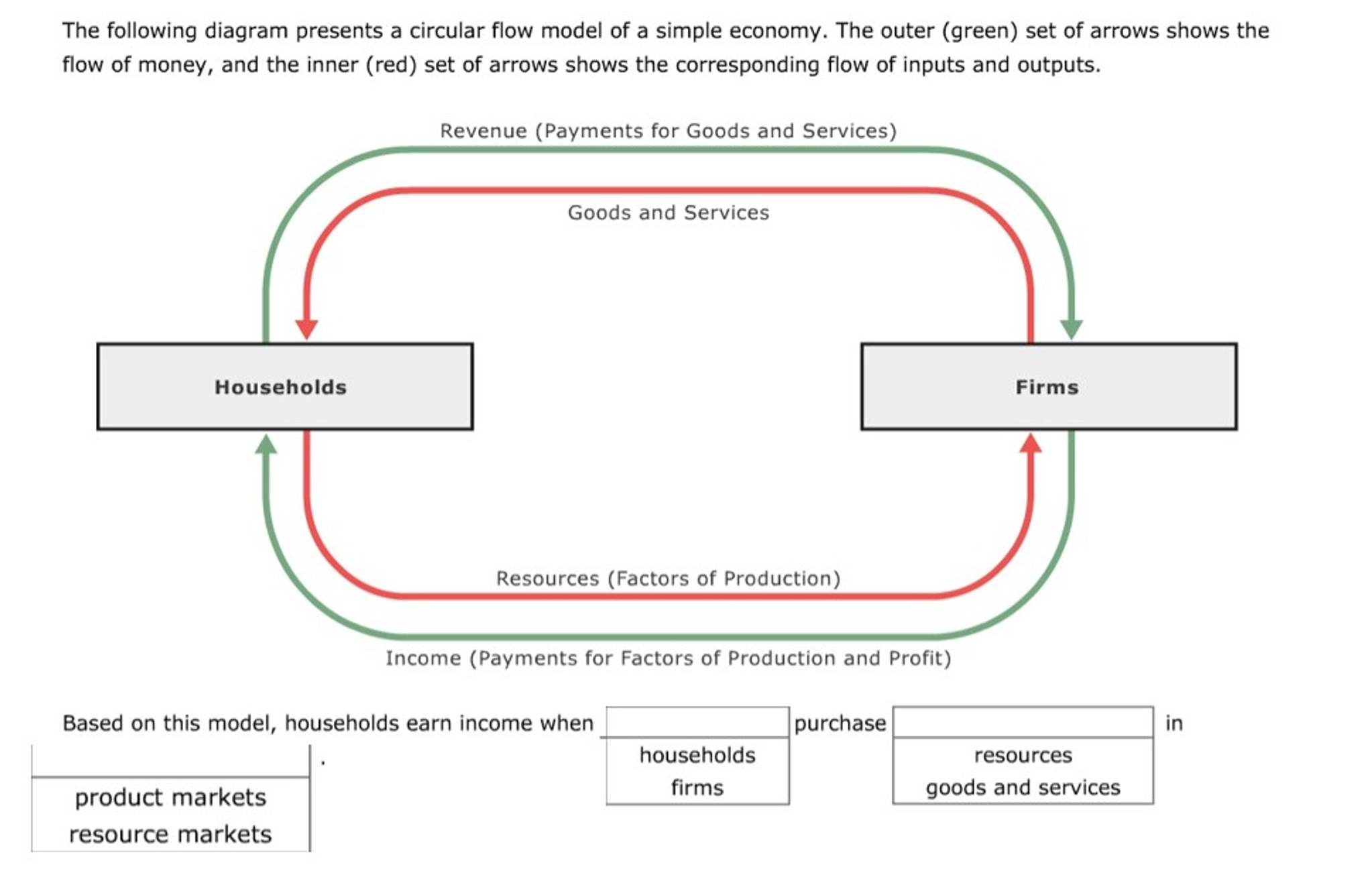 Solved the following diagram presents a circular flow mod question the following diagram presents a circular flow model of a simple economy the outer green set o ccuart Images