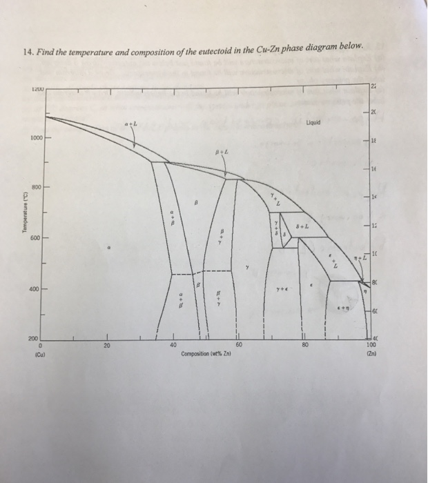 Solved Find The Temperature And Composition Of The Eutect