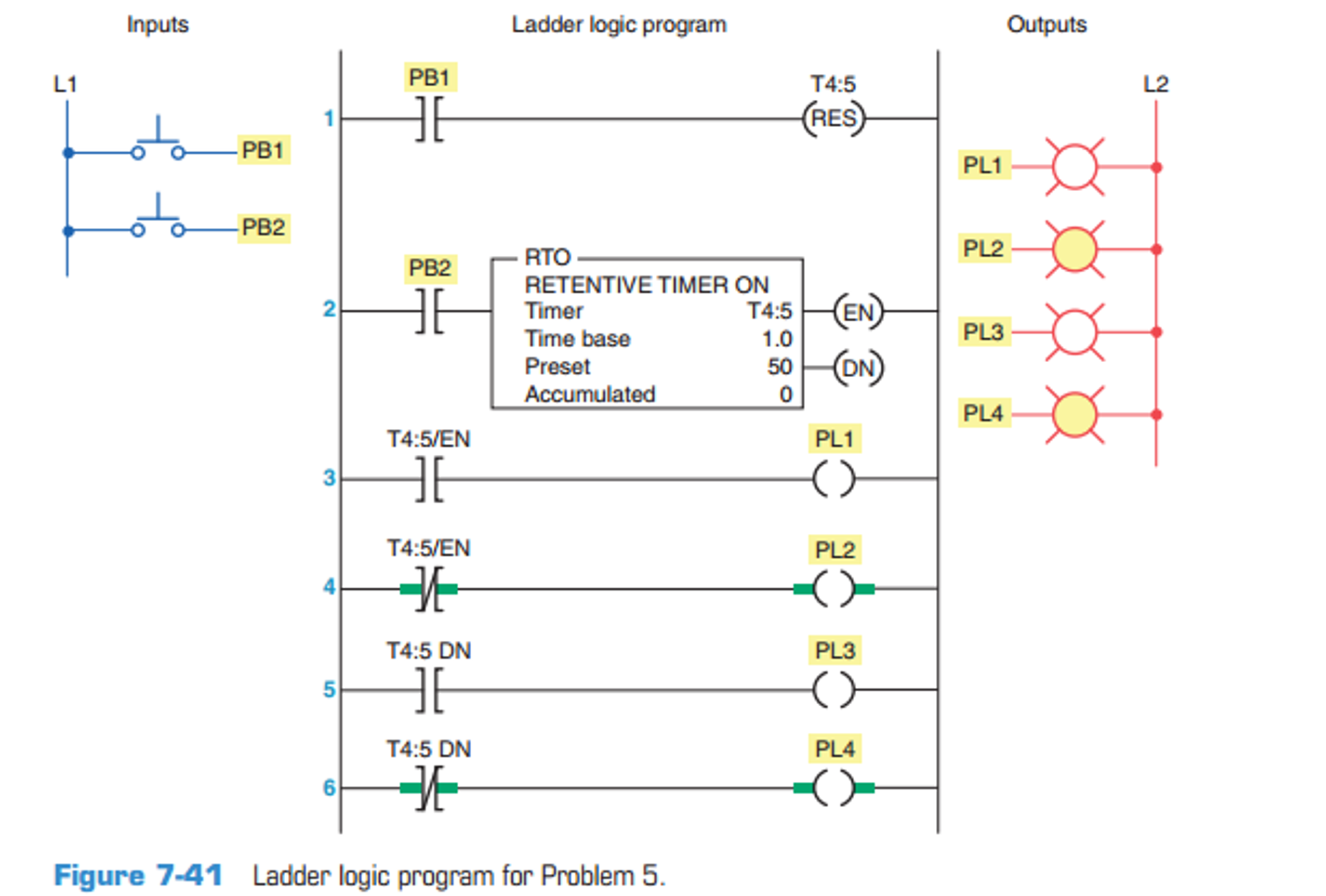 Solved study the ladder logic program in figure 7 41 an expert answer ccuart Images