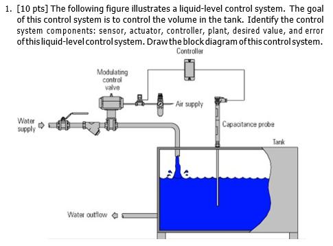 media%2F210%2F210fe5e3 1d11 4cde 8de9 d20739de82a7%2FphpFnkhTZ solved the following figure illustrates a liquid level co