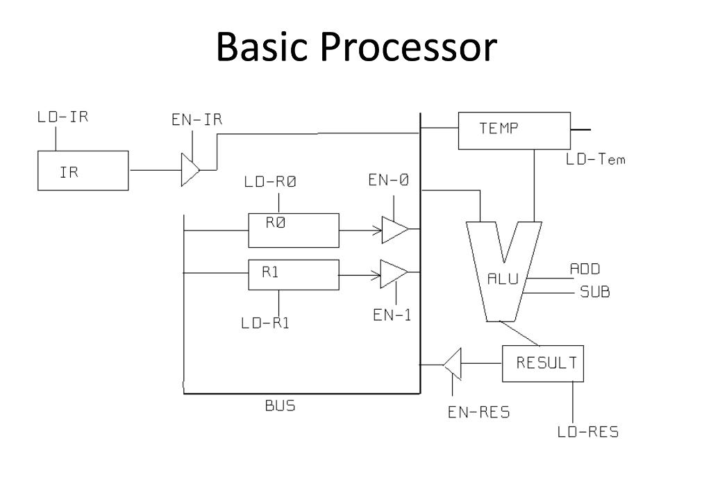 solved construct a timing diagram for the add operation f rh chegg com Processor Circuit Diagram Calculator Circuit Diagram