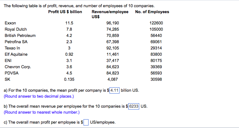 Solved The Following Table Is Of Profit Revenue And Num