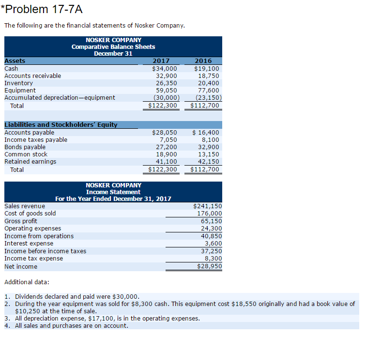 Solved: *Problem 17-7A The Following Are The Financial Sta