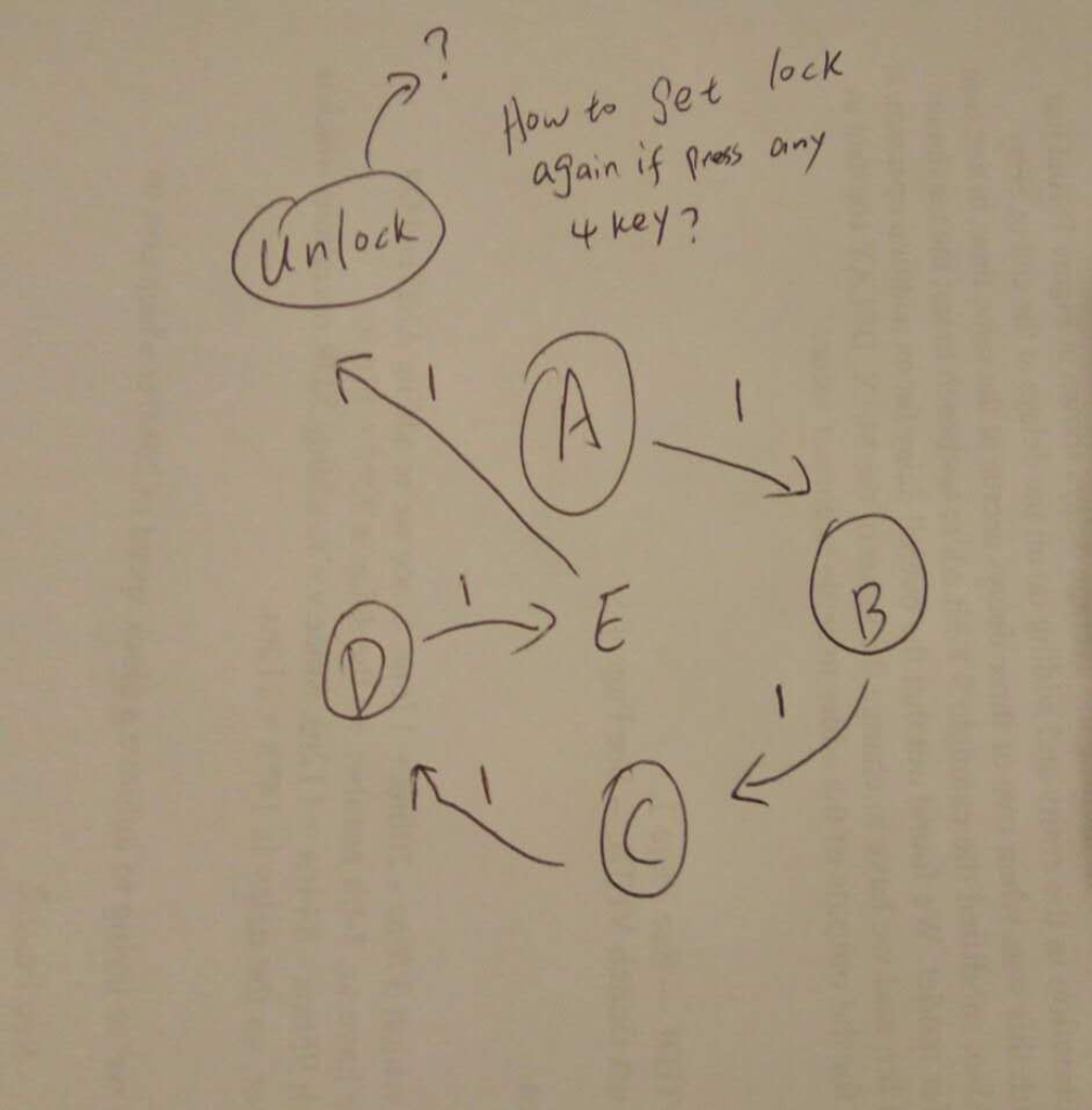 Solved Write A Vhdl For Combination Lock State Machine Diagram Here Is My