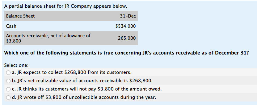 solved a partial balance sheet for jr company appears bel