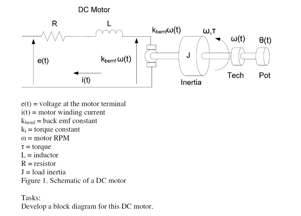 Solved: DC Motor E(t) K ,w(t) | Bemf Tech Pot I(t) Inertia