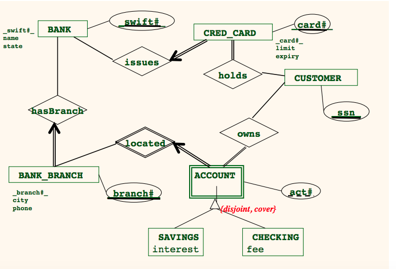 Please Considere Attached Eer Diagram Which Is Chegg