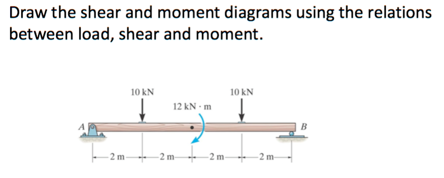 draw the shear and moment diagrams using the relat