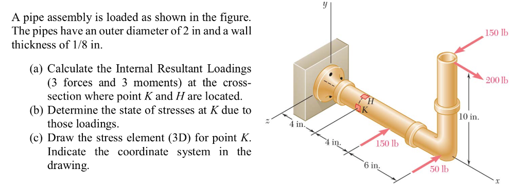 Solved: A Pipe Assembly Is Loaded As Shown In The Figure