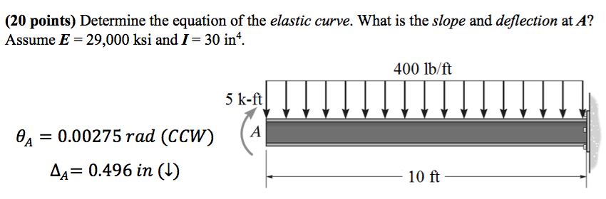 solved 20 points determine the equation of the elastic rh chegg com