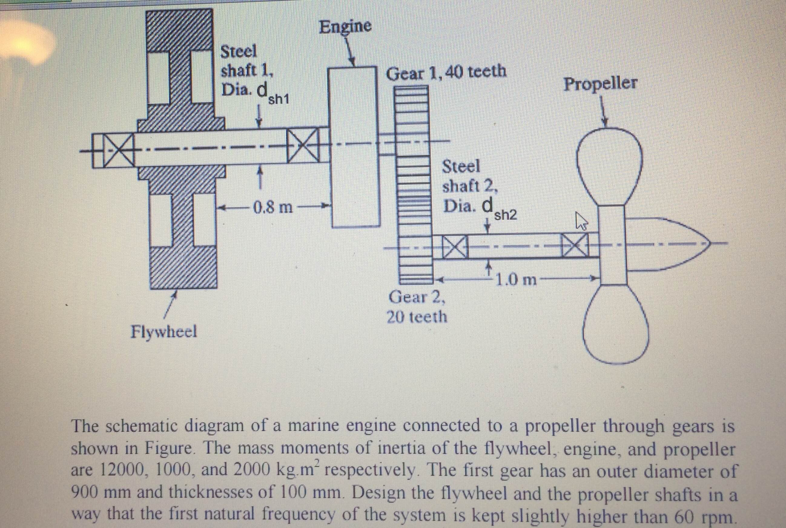 Question: The schematic diagram of a marine engine connected to a propeller  through gears is shown in Figur.