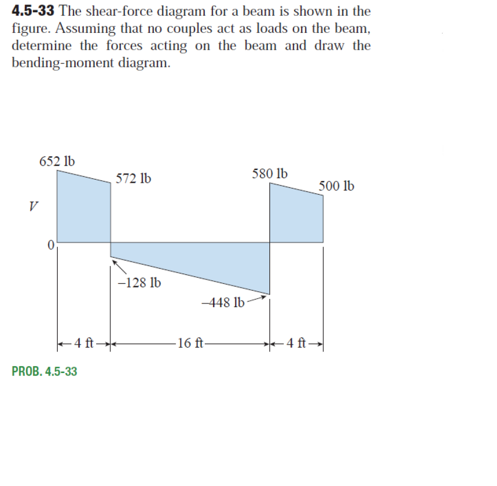 Solved 45 33 The Shear Force Diagram For A Beam Is Shown What In That