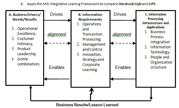 Solved: Q  Apply The MIS Integrative Leaning Framework To