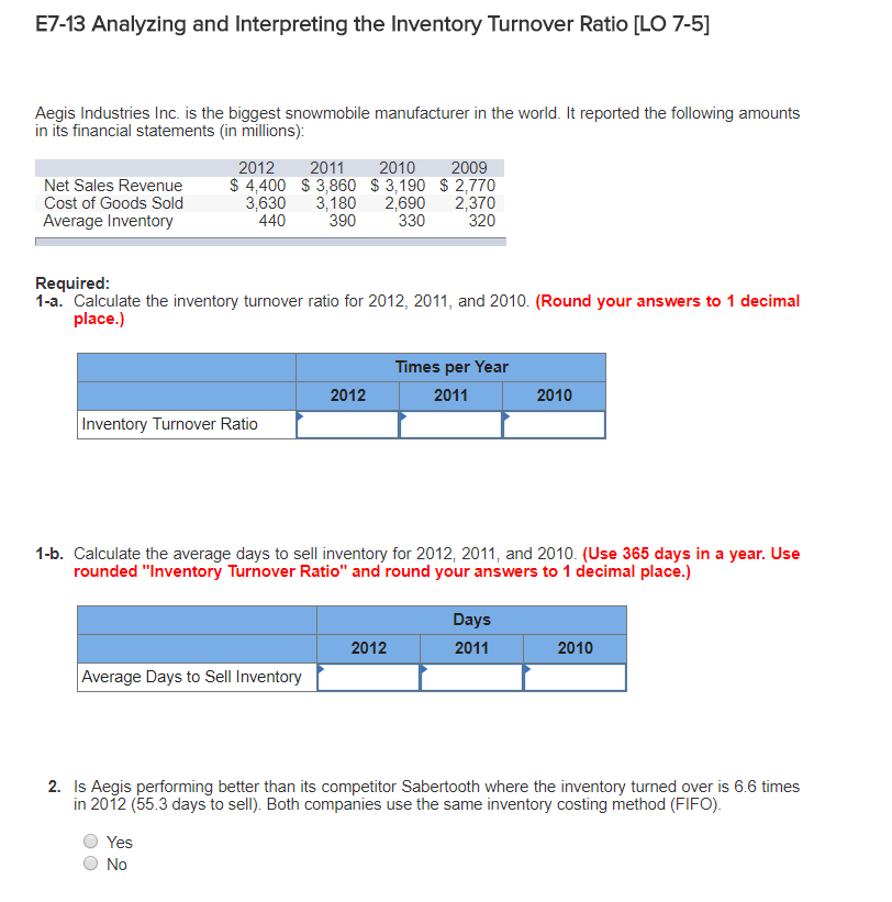 Solved: Analyzing And Interpreting The Inventory Turnover ...