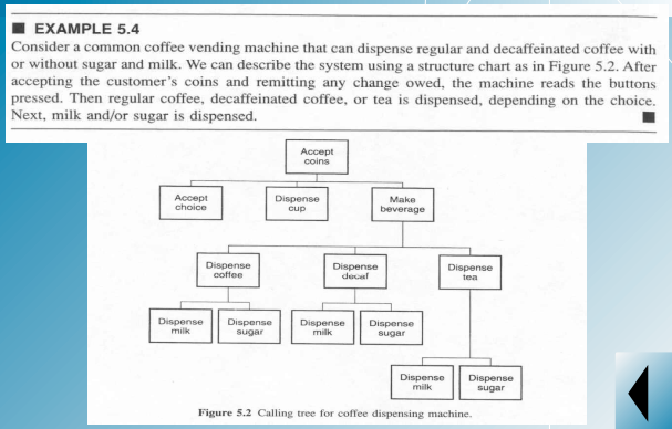 Solved use the data flow diagram flow diagram to describe example 54 consider a common coffee vending machine that can dispense regular and decaffeinated coffee ccuart Images