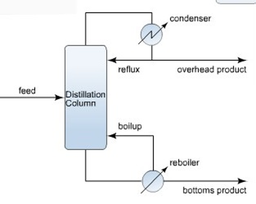 A Distillation Column As Shown In The Figure To T Reflux Still Diagram Label Process Flow Below Any Quantities Unknown If They Are Not Given Or Implied Above Do Leave Blank Spaces