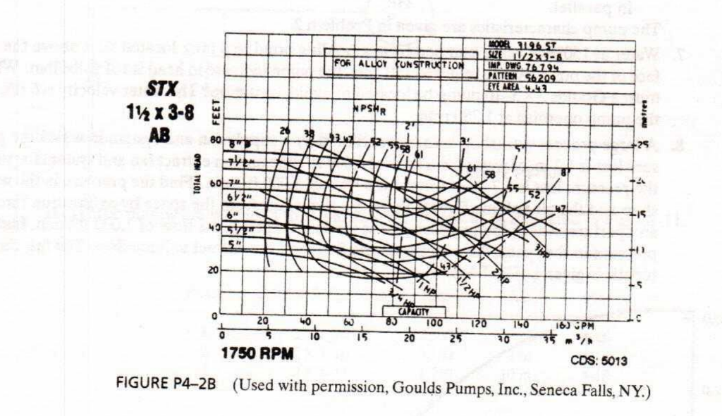 6  Several Goulds 1 X 3-8 Pumps Are Available For