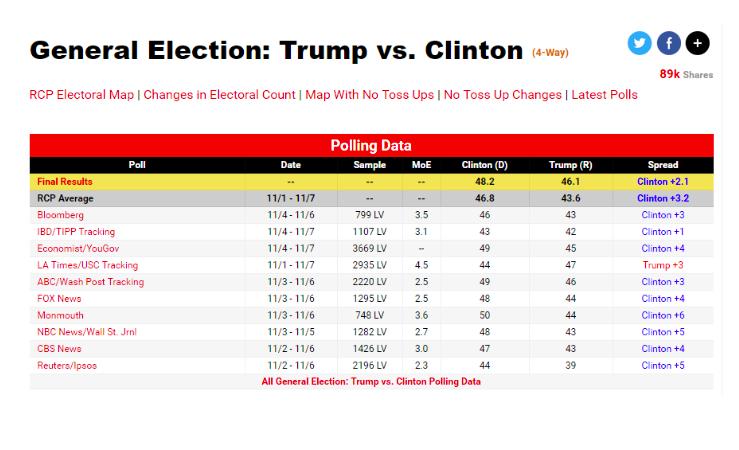 Consider The Ten Polls Below (in Red) That Were Co... | Chegg.com