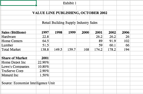 case 12 value line home depot vs lowe s Vloct2002xls this spreadsheet supports student analysis of the case, value line template - vloct2002xls this spreadsheet home depot inc 2290% lowe's.
