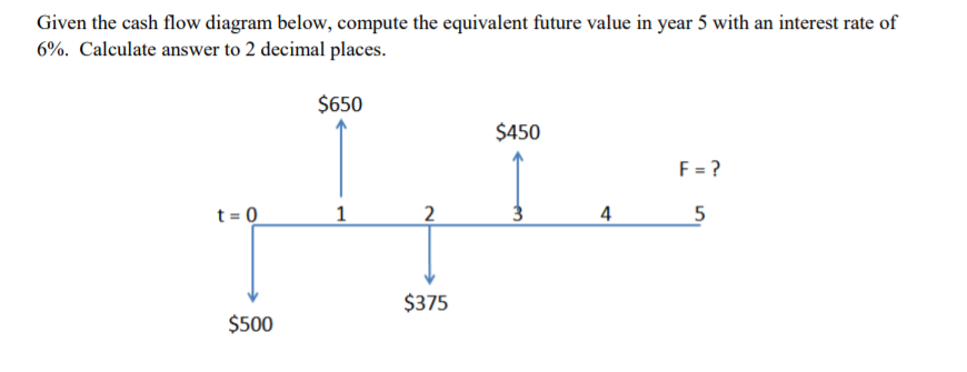 Solved Given The Cash Flow Diagram Below Compute 6 Cal