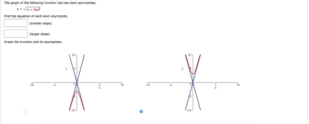 Solved: The Graph Of The Following Function Has Two Slant ...