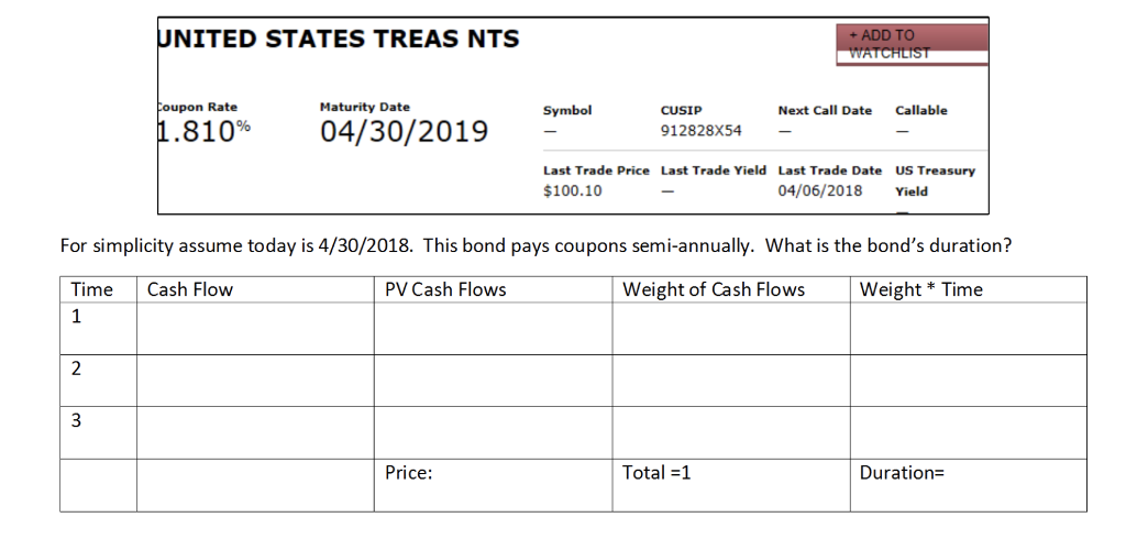 United States Treas Nts Add To Oupon Rate Maturit Chegg