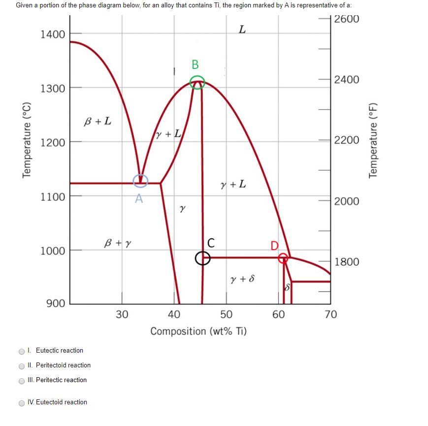 Mechanical engineering archive december 04 2017 chegg given a portion of the phase diagram below for an alloy that contains ti ccuart Images
