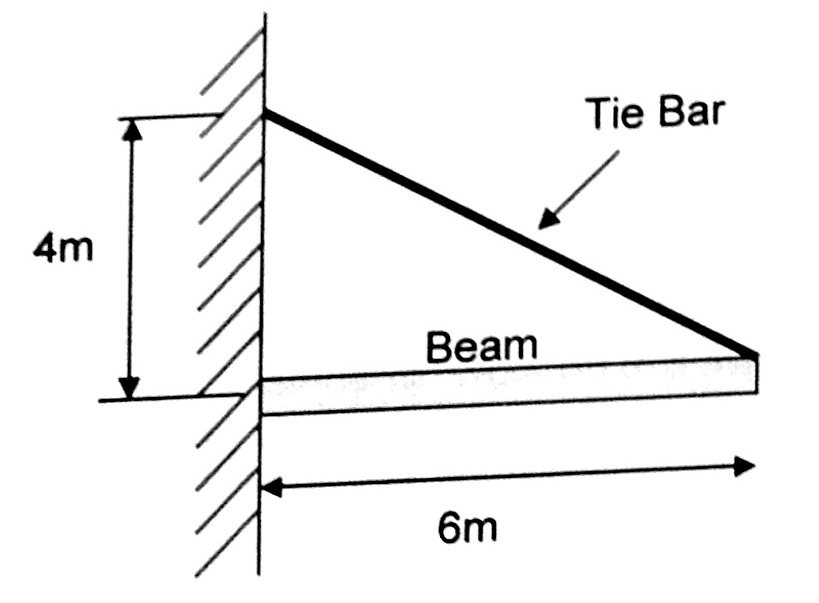 an aluminium tie bar 20 mm in diameter is used to