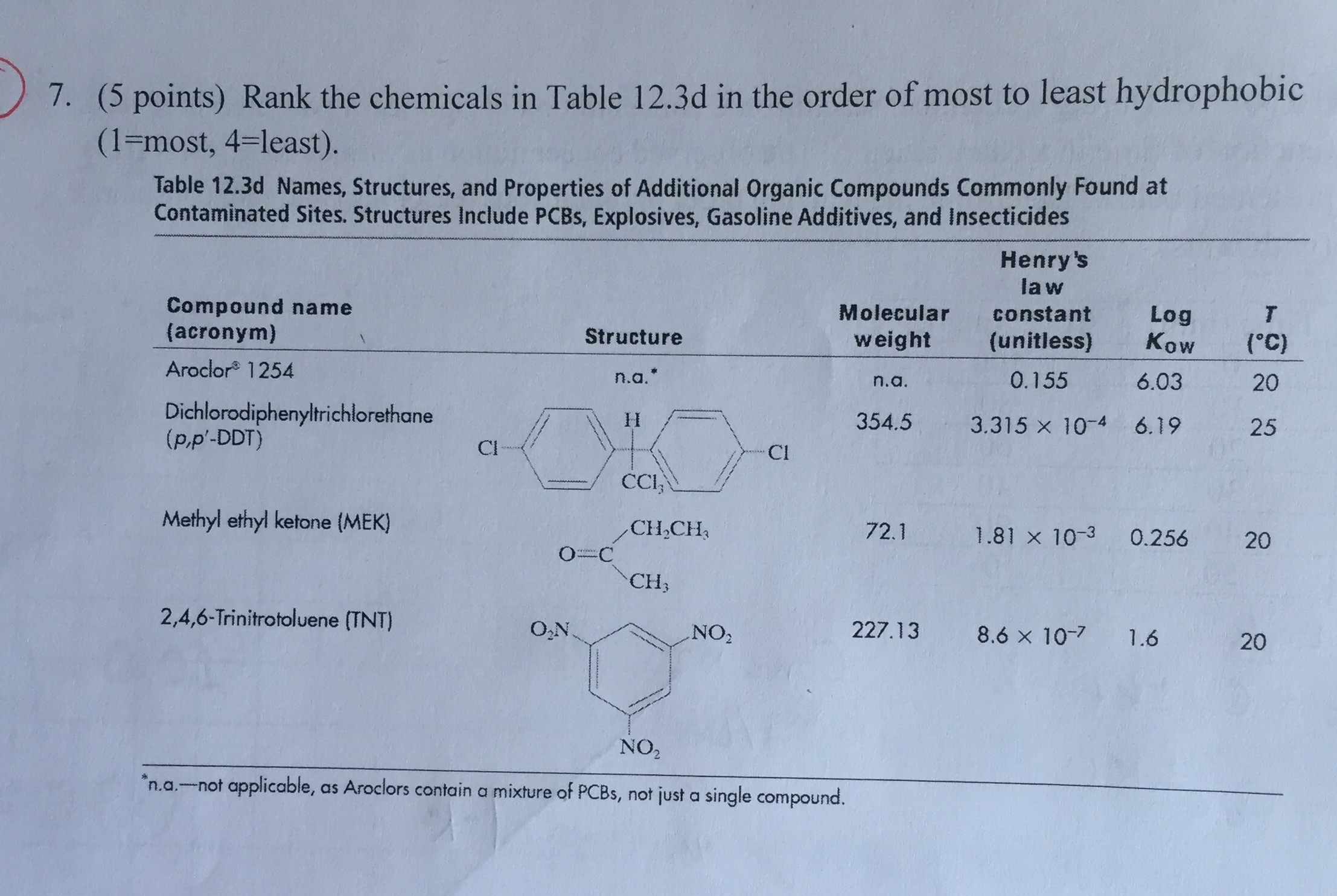 Solved: Rank The Chemicals In Table 12 3d In The Order Of