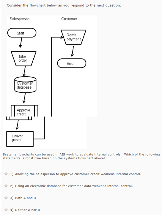ais flowchart Systems flowcharts are widely used in ais, with document and hardware flowcharts being used occasionally program flowcharts are rarely used in ais work comment(0.