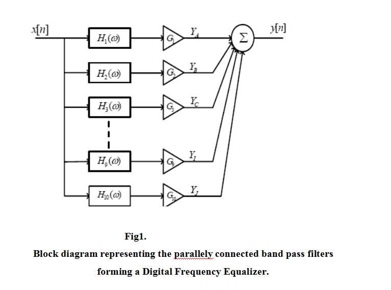 Introduction Digital Signal Processing Is Concern Chegg