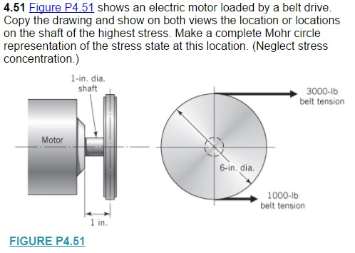 Solved: Figure P4 51 Shows An Electric Motor Loaded By A B