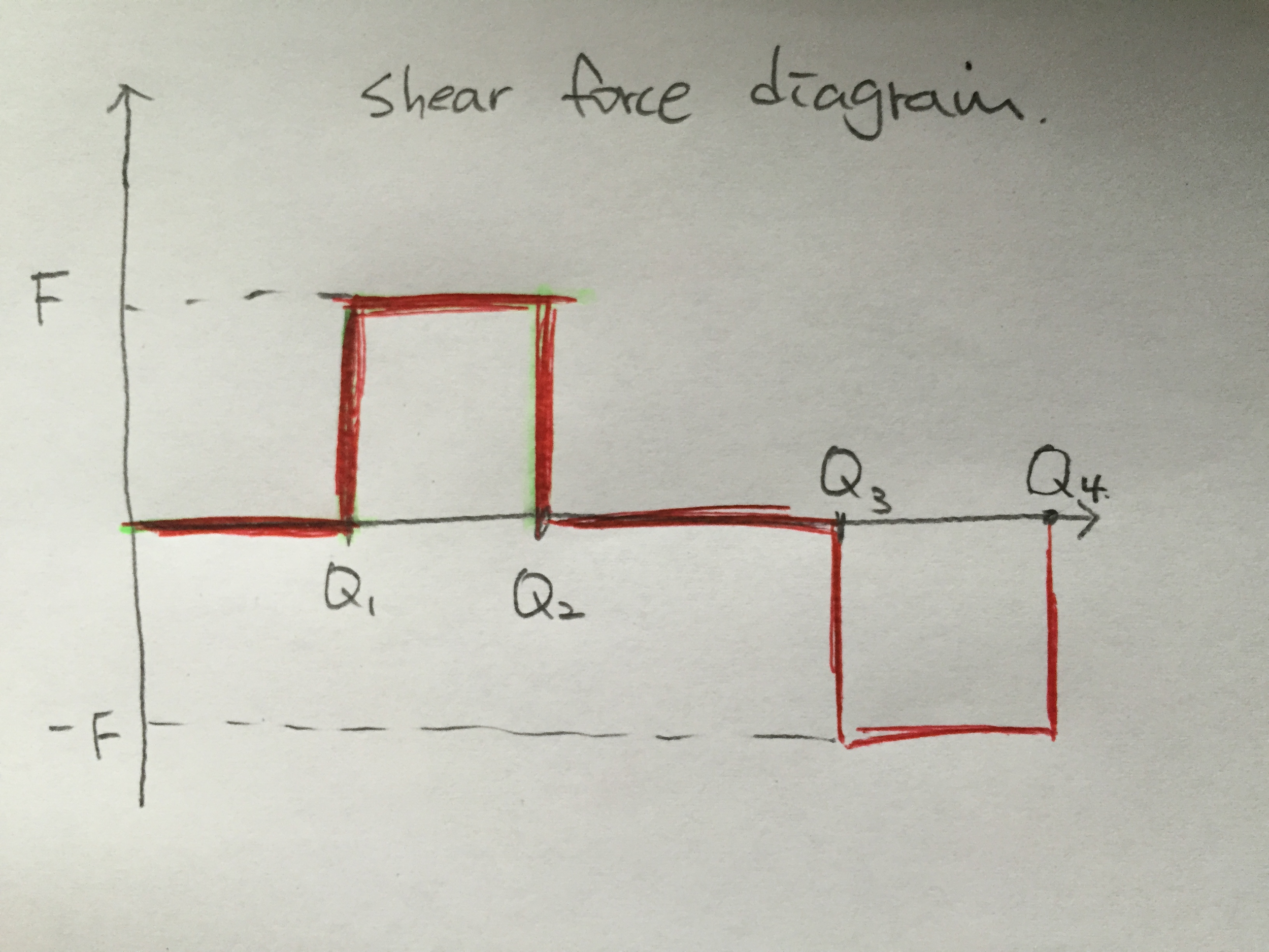 Solved How To Draw Bending Moment Diagram Based On This S The Shear And Diagrams For Cheggcom